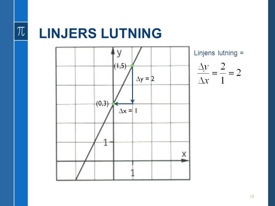 LINJERS LUTNING Linjens lutning = • (1,5) ∆y = 2 • (0,3) ∆x = 1
