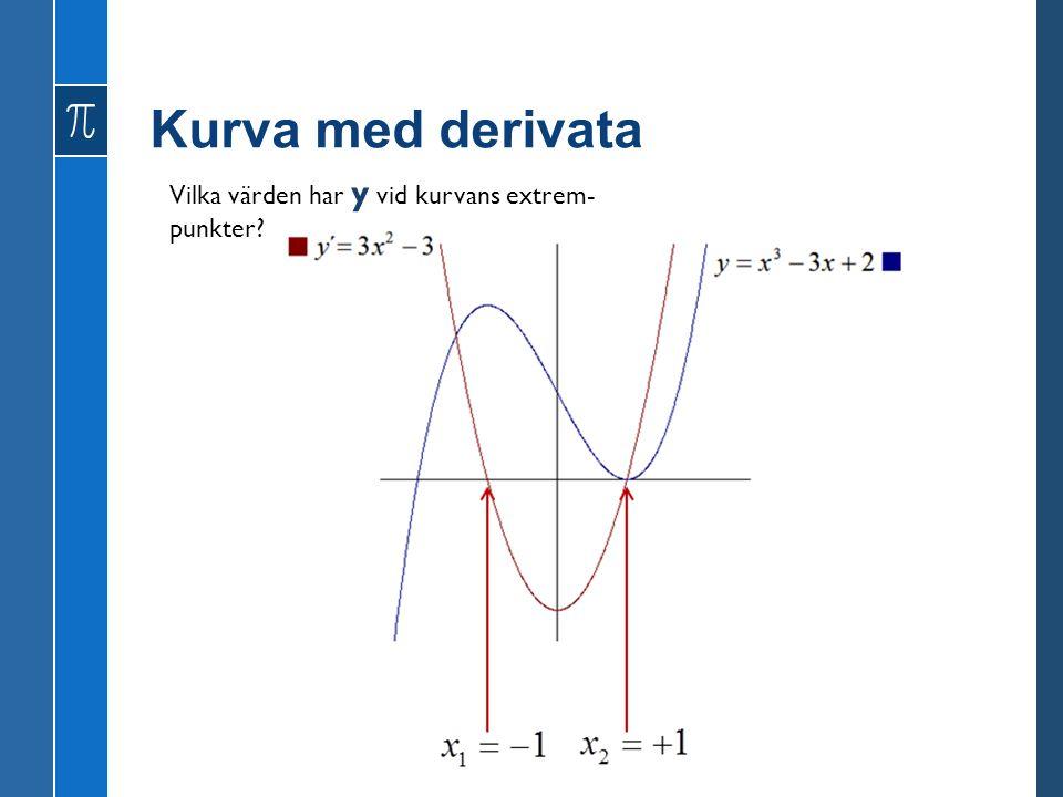 Kurva med derivata Vilka värden har y vid kurvans extrem- punkter