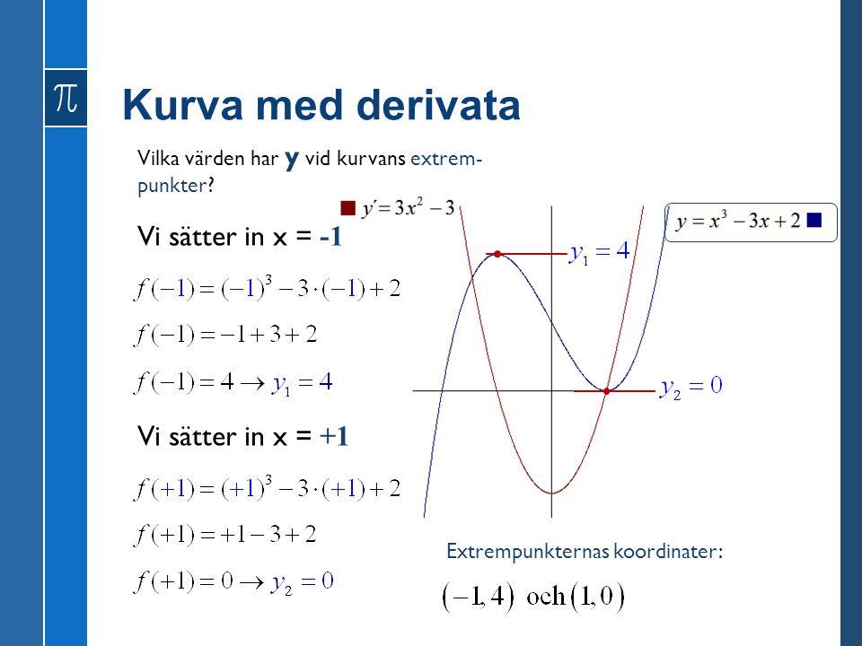 Kurva med derivata Vi sätter in x = -1 Vi sätter in x = +1