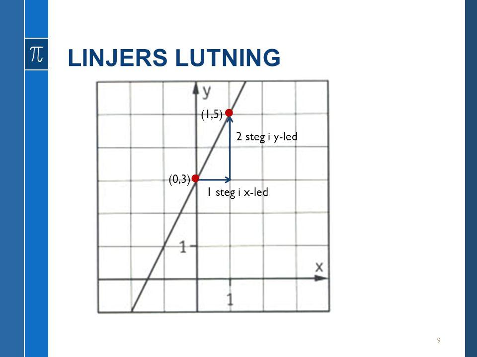 LINJERS LUTNING • (1,5) 2 steg i y-led • (0,3) 1 steg i x-led