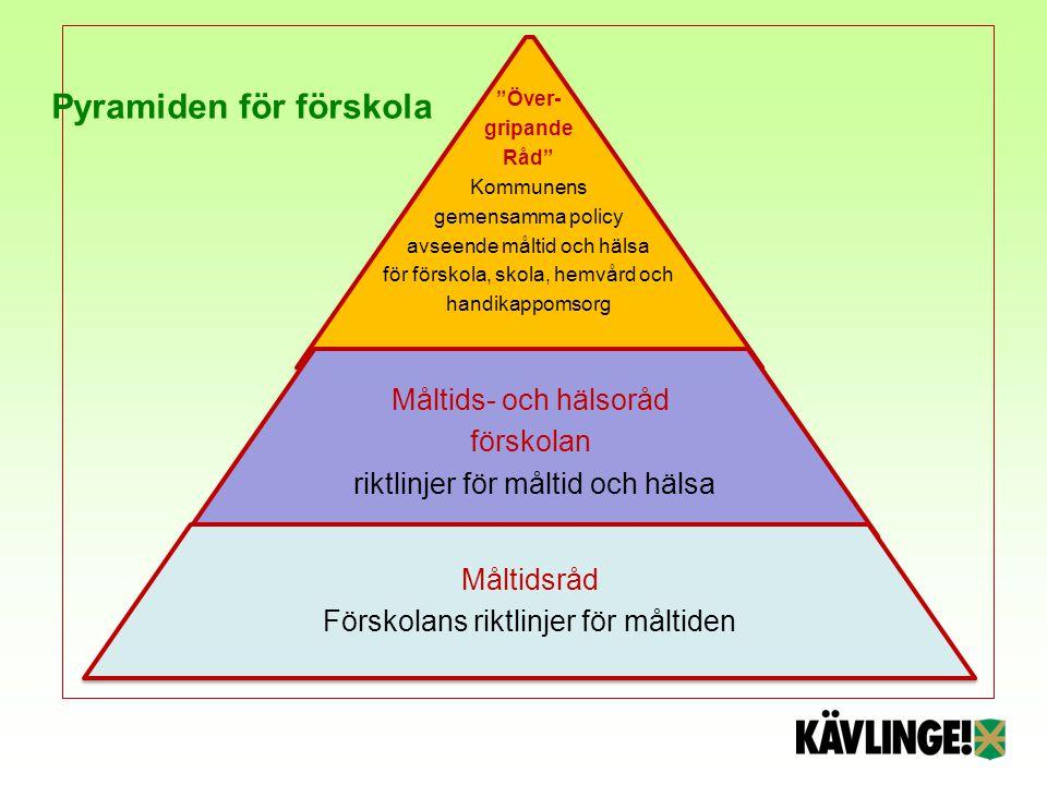 Pyramiden för förskola
