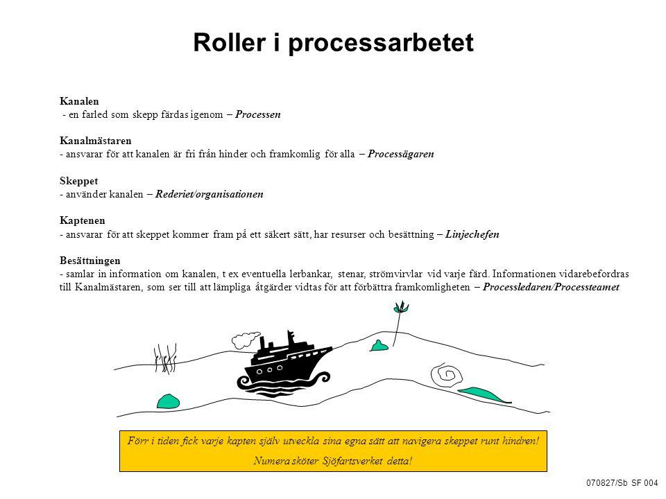Roller i processarbetet