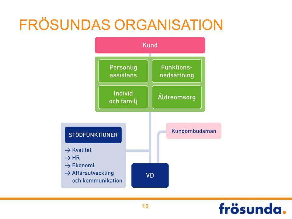 FRÖSUNDAS ORGANISATION