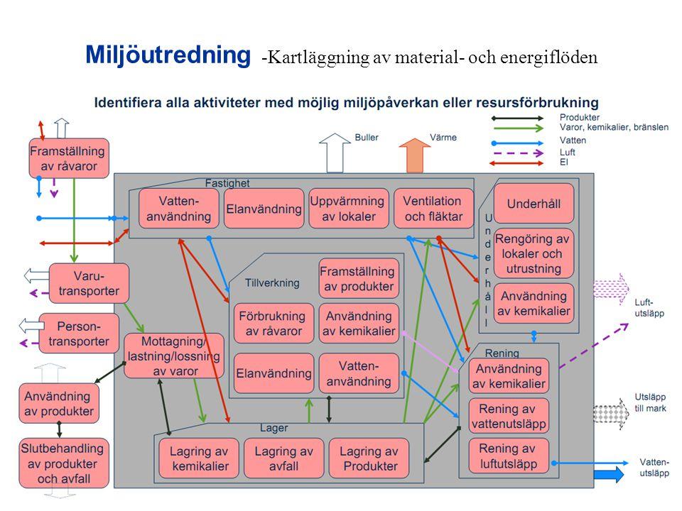 Miljöutredning -Kartläggning av material- och energiflöden