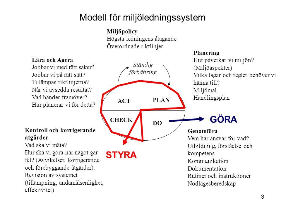 Modell för miljöledningssystem