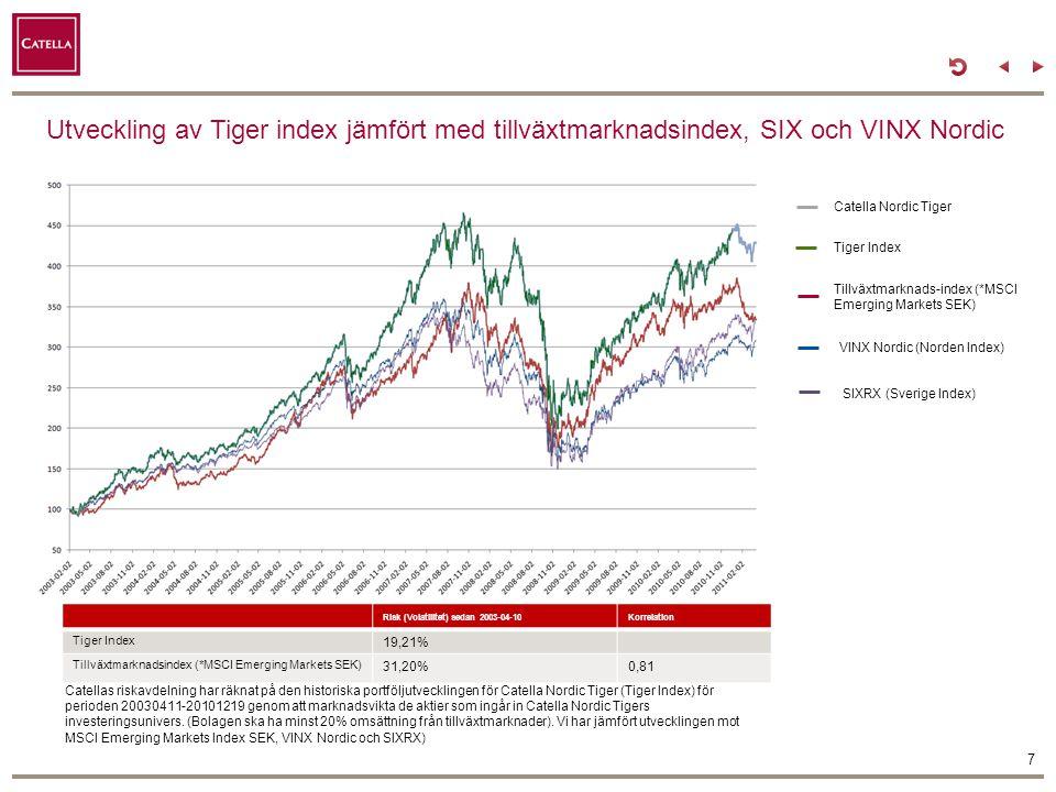 Utveckling av Tiger index jämfört med tillväxtmarknadsindex, SIX och VINX Nordic
