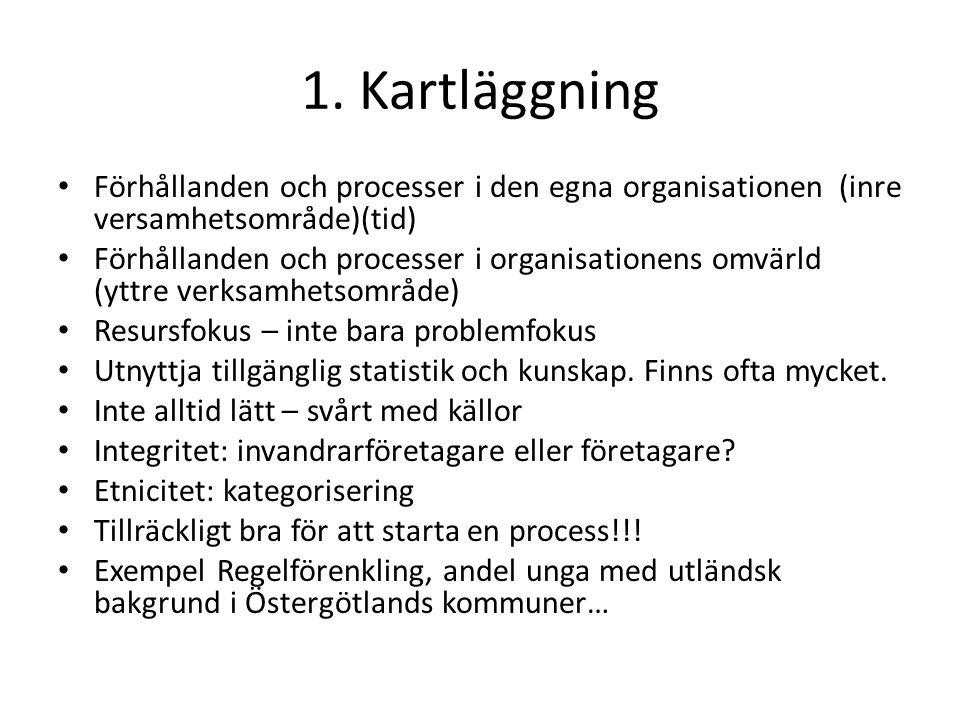 1. Kartläggning Förhållanden och processer i den egna organisationen (inre versamhetsområde)(tid)