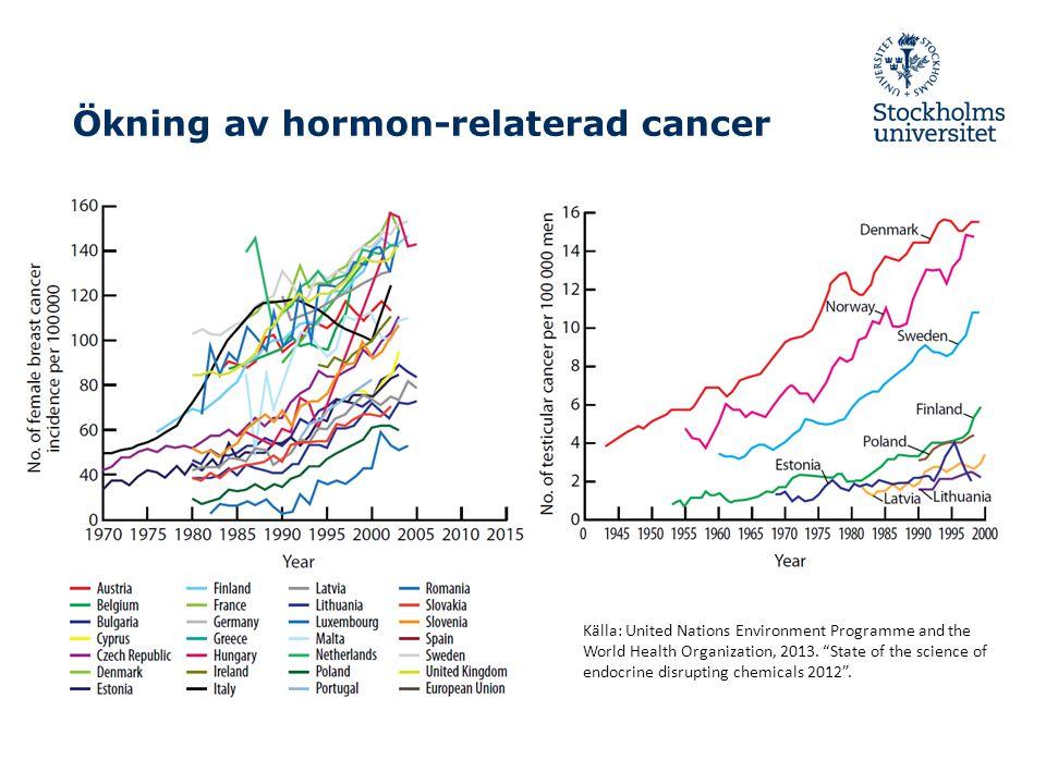 Ökning av hormon-relaterad cancer