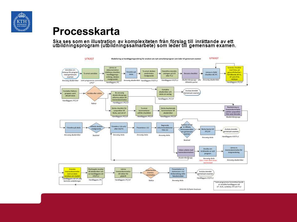 Processkarta Ska ses som en illustration av komplexiteten från förslag till inrättande av ett utbildningsprogram (utbildningssamarbete) som leder till gemensam examen.
