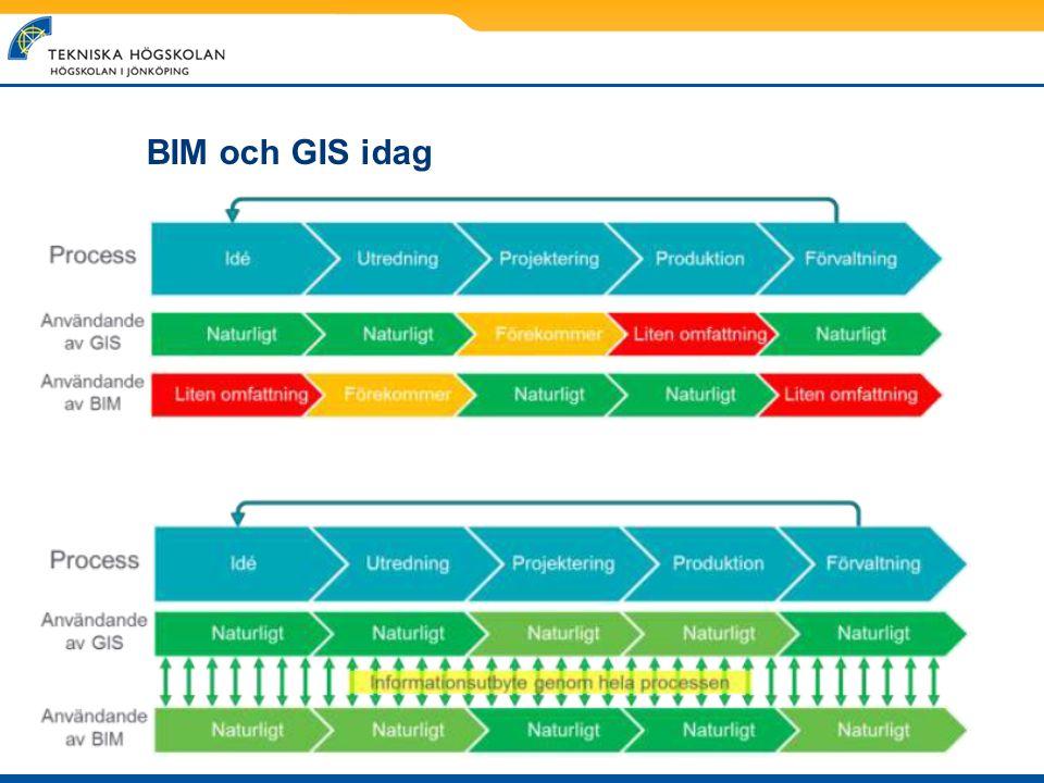 BIM och GIS idag