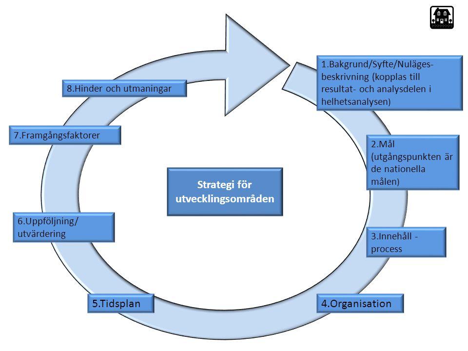 Strategi för utvecklingsområden