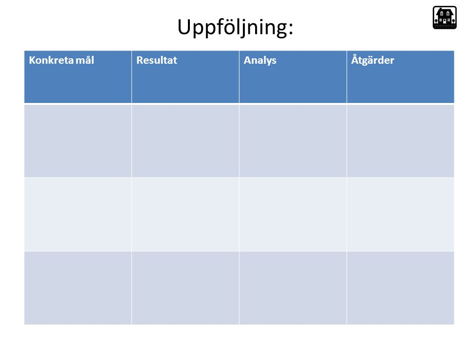 Uppföljning: Konkreta mål Resultat Analys Åtgärder