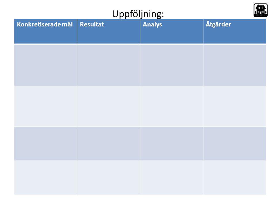 Uppföljning: Konkretiserade mål Resultat Analys Åtgärder