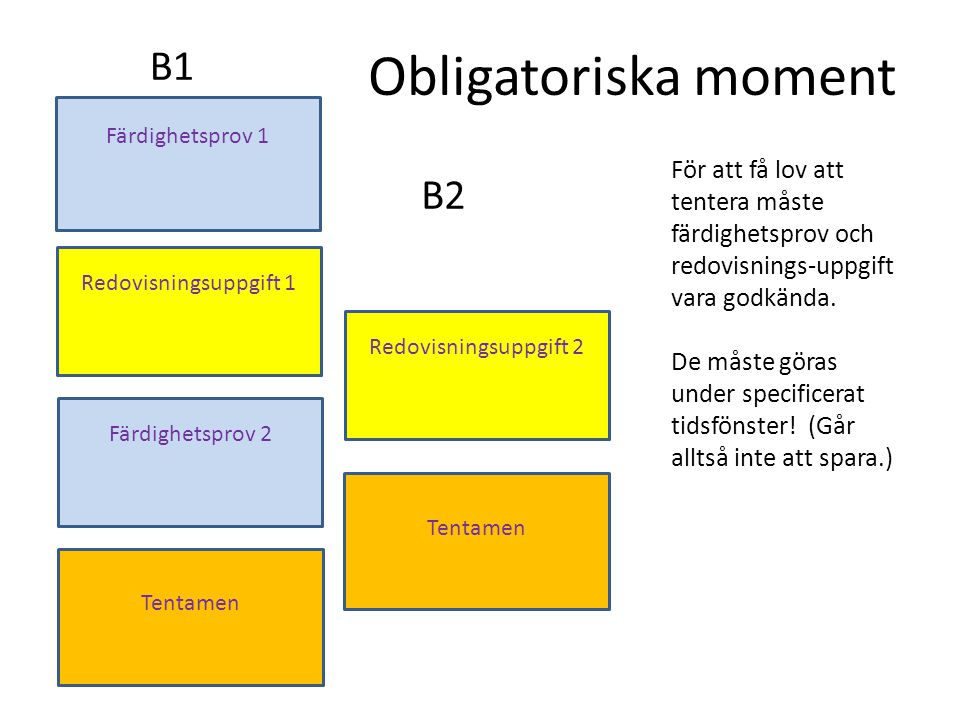 Obligatoriska moment B1 B2