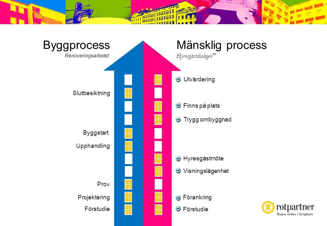 Byggprocess Mänsklig process