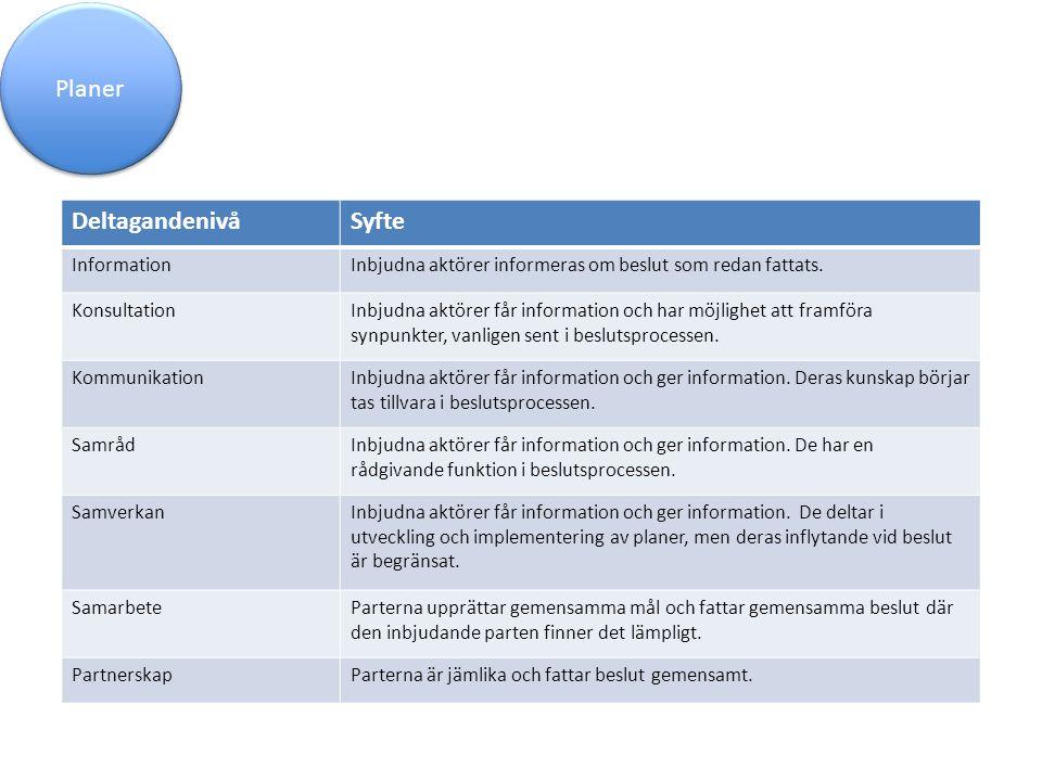 Planer Deltagandenivå Syfte Information
