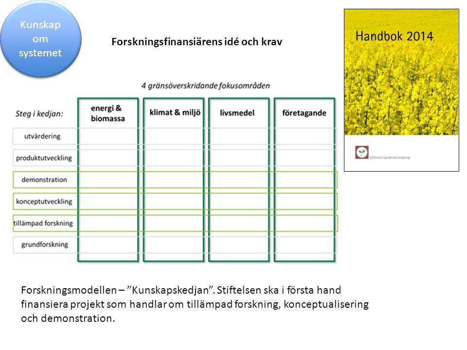 Kunskap om systemet Forskningsfinansiärens idé och krav.