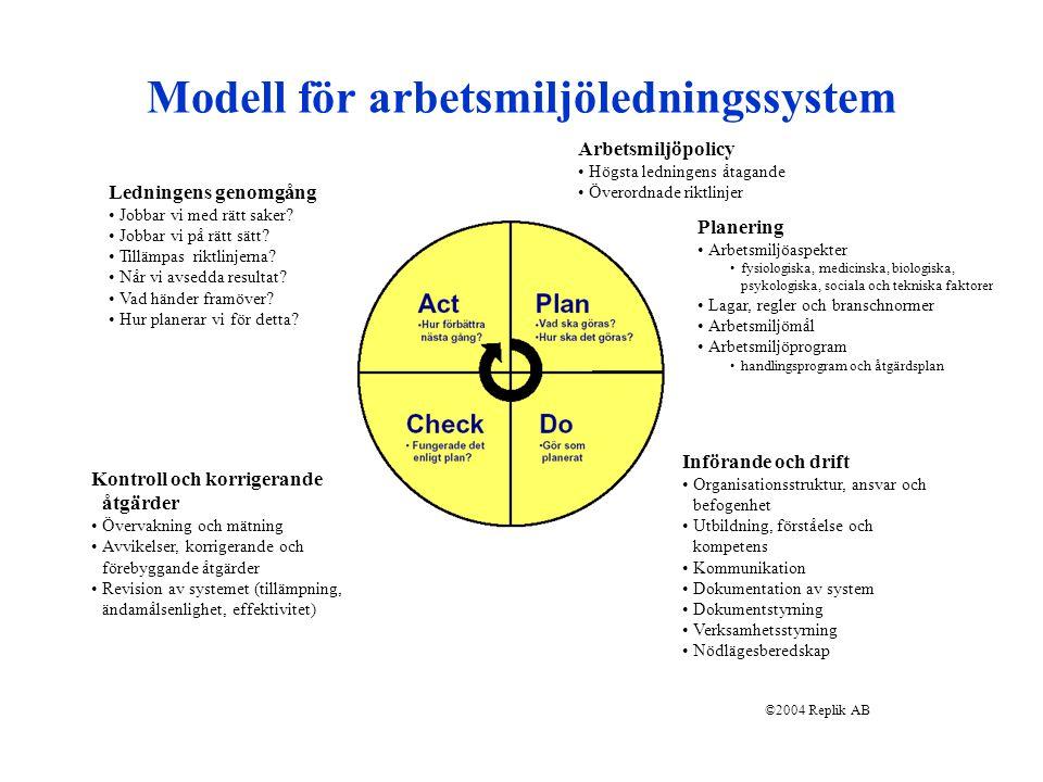 Modell för arbetsmiljöledningssystem