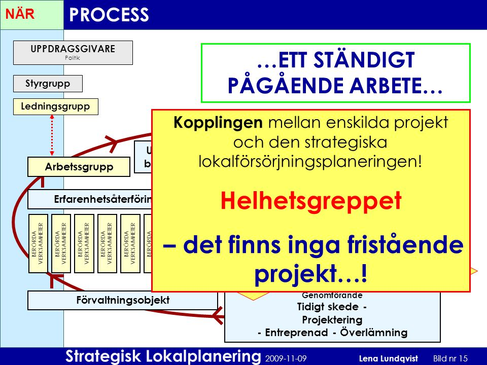 Helhetsgreppet – det finns inga fristående projekt…!