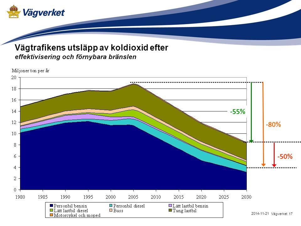 Vägtrafikens utsläpp av koldioxid efter effektivisering och förnybara bränslen