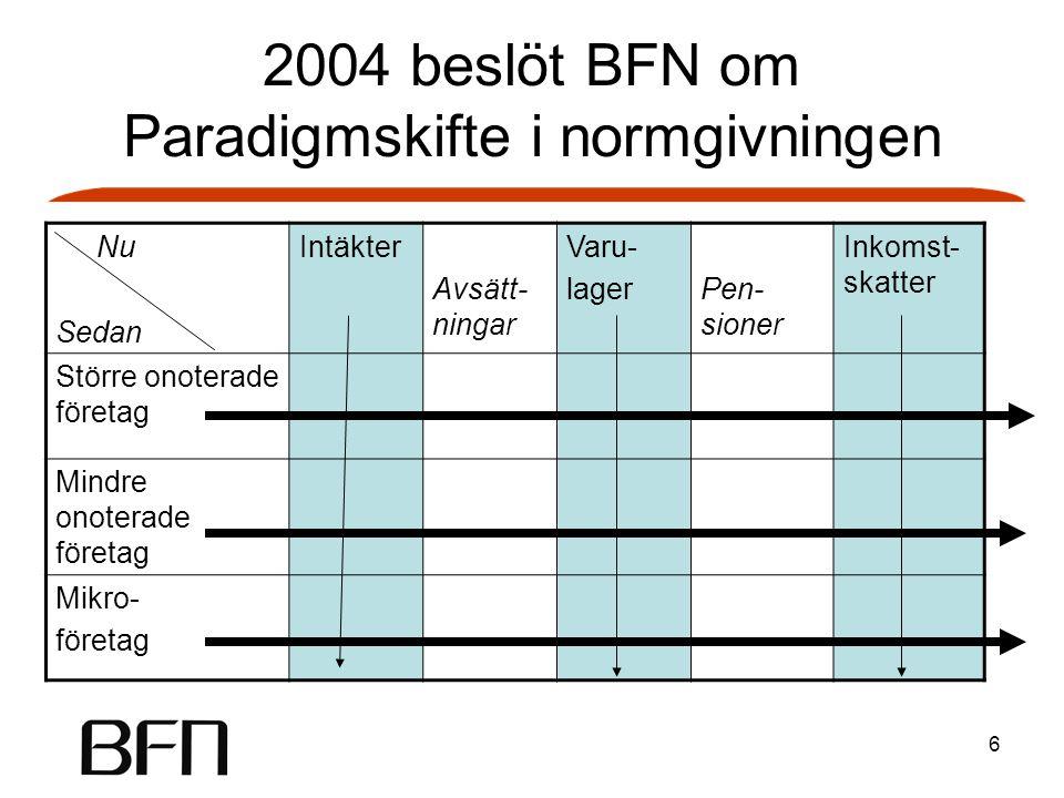2004 beslöt BFN om Paradigmskifte i normgivningen