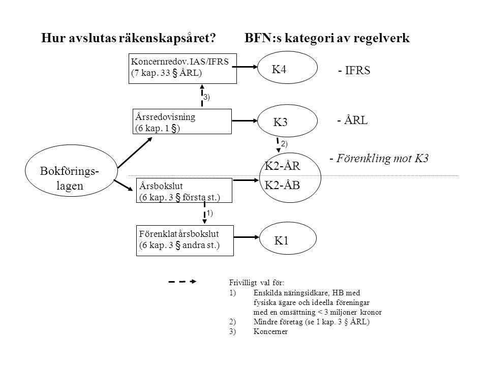 Hur avslutas räkenskapsåret BFN:s kategori av regelverk