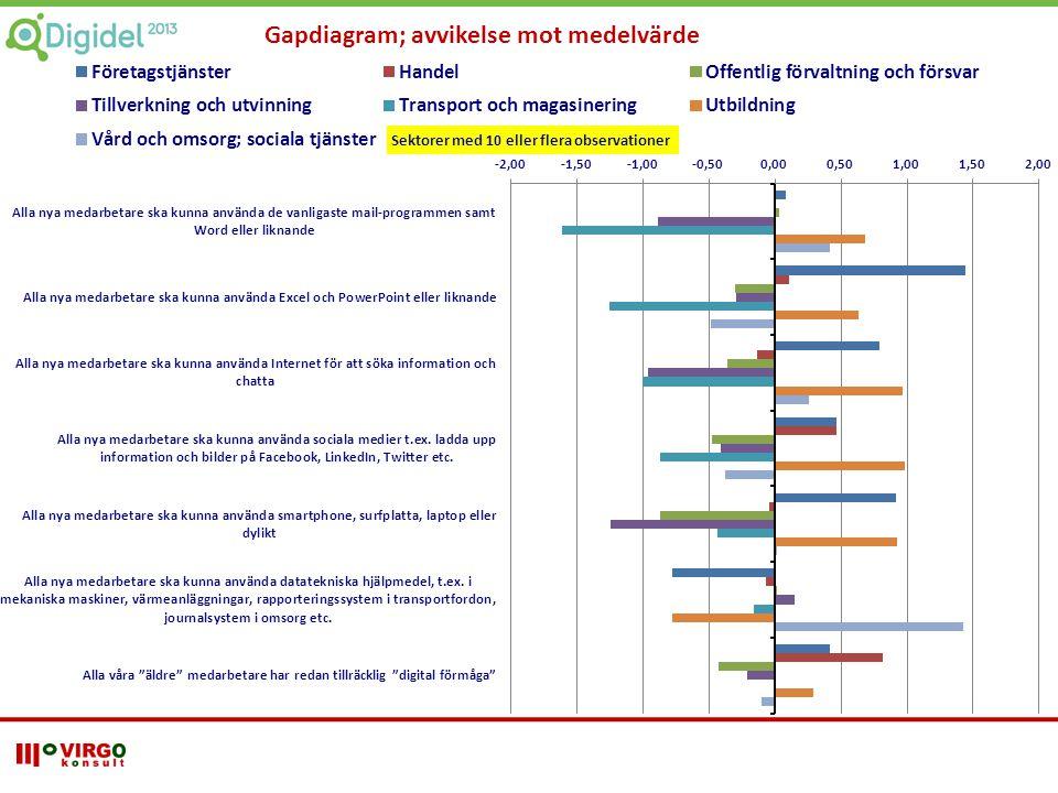 Gapdiagram; avvikelse mot medelvärde