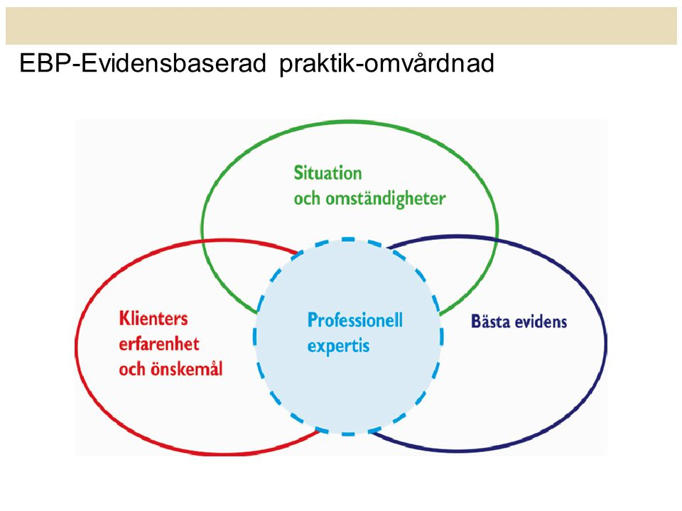 EBP-Evidensbaserad praktik-omvårdnad