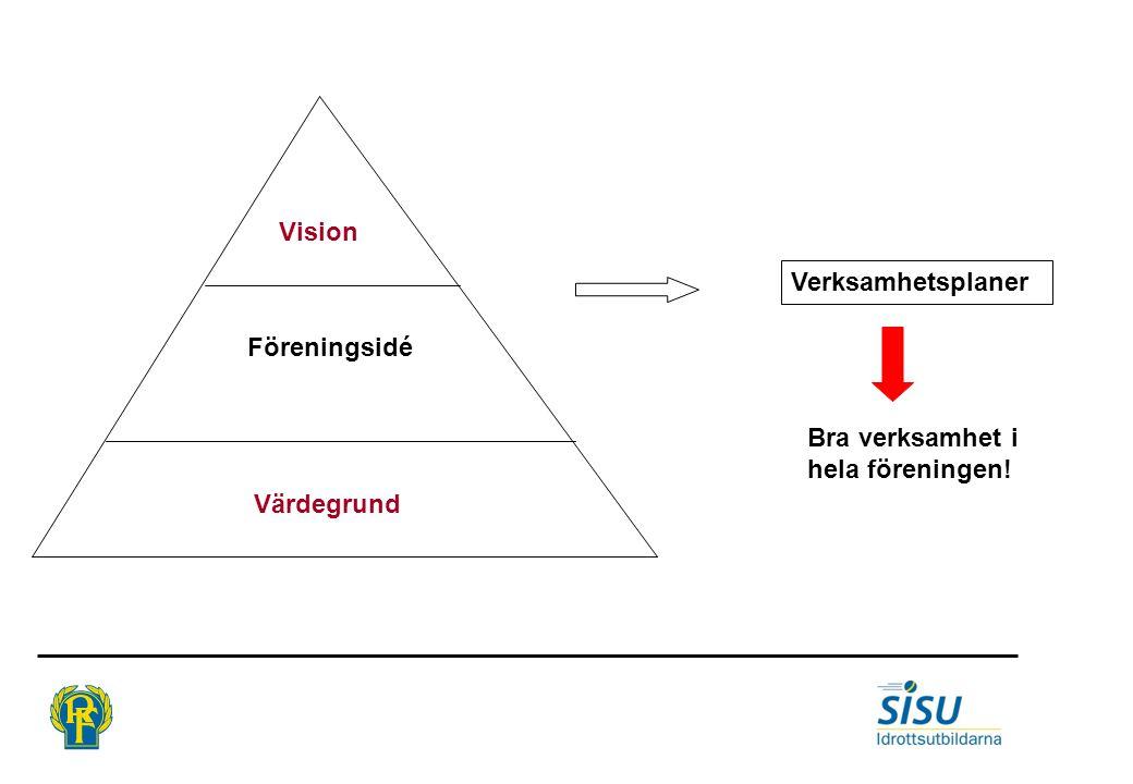 Vision Verksamhetsplaner Föreningsidé Bra verksamhet i hela föreningen! Värdegrund
