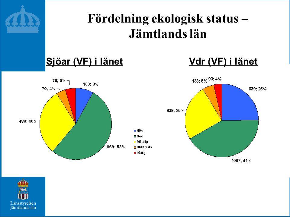 Fördelning ekologisk status – Jämtlands län