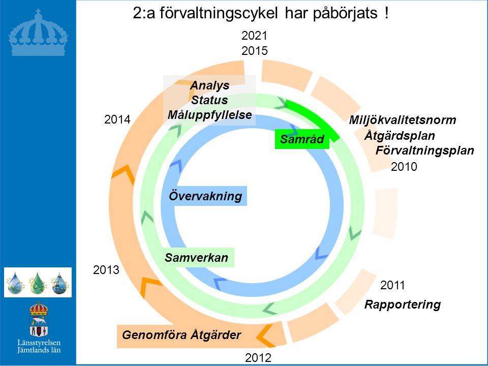 2:a förvaltningscykel har påbörjats !