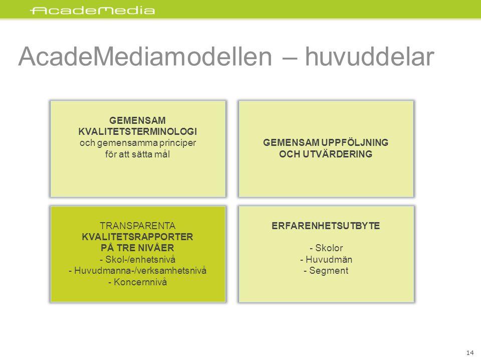 AcadeMediamodellen – huvuddelar