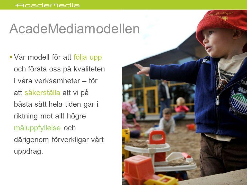 AcadeMediamodellen