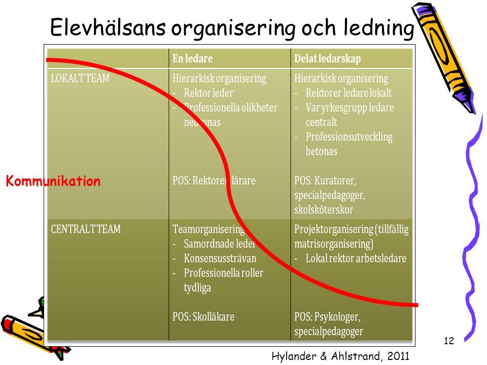 Elevhälsans organisering och ledning
