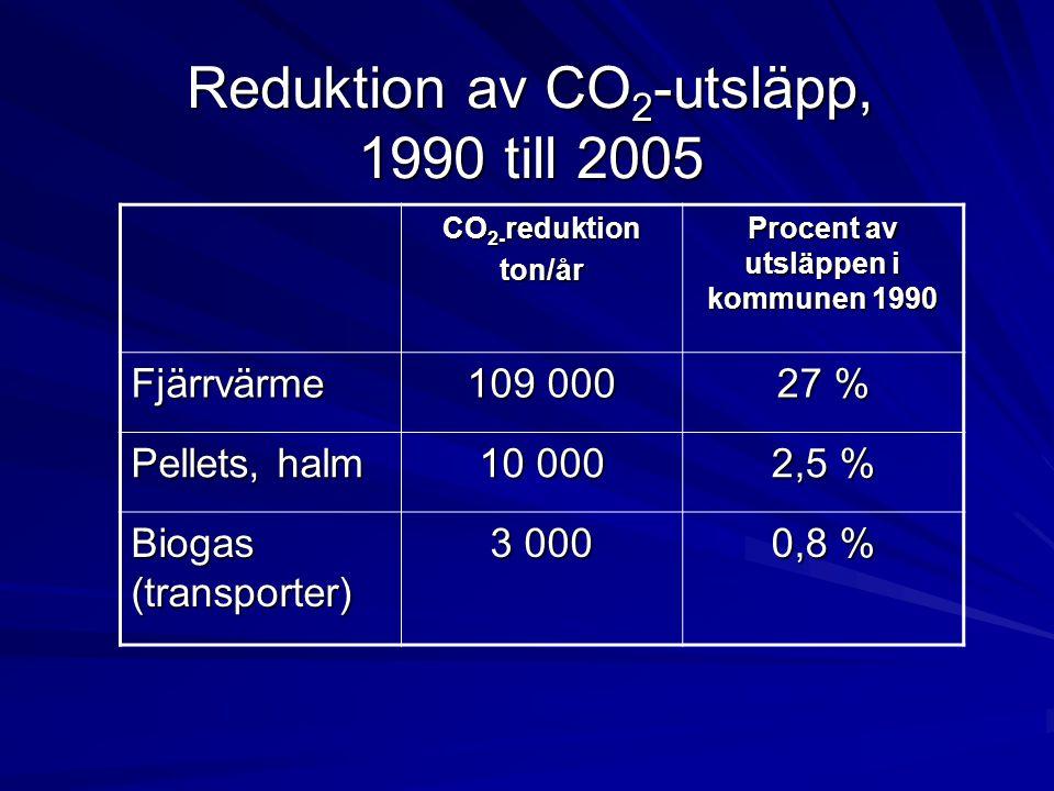 Reduktion av CO2-utsläpp, 1990 till 2005