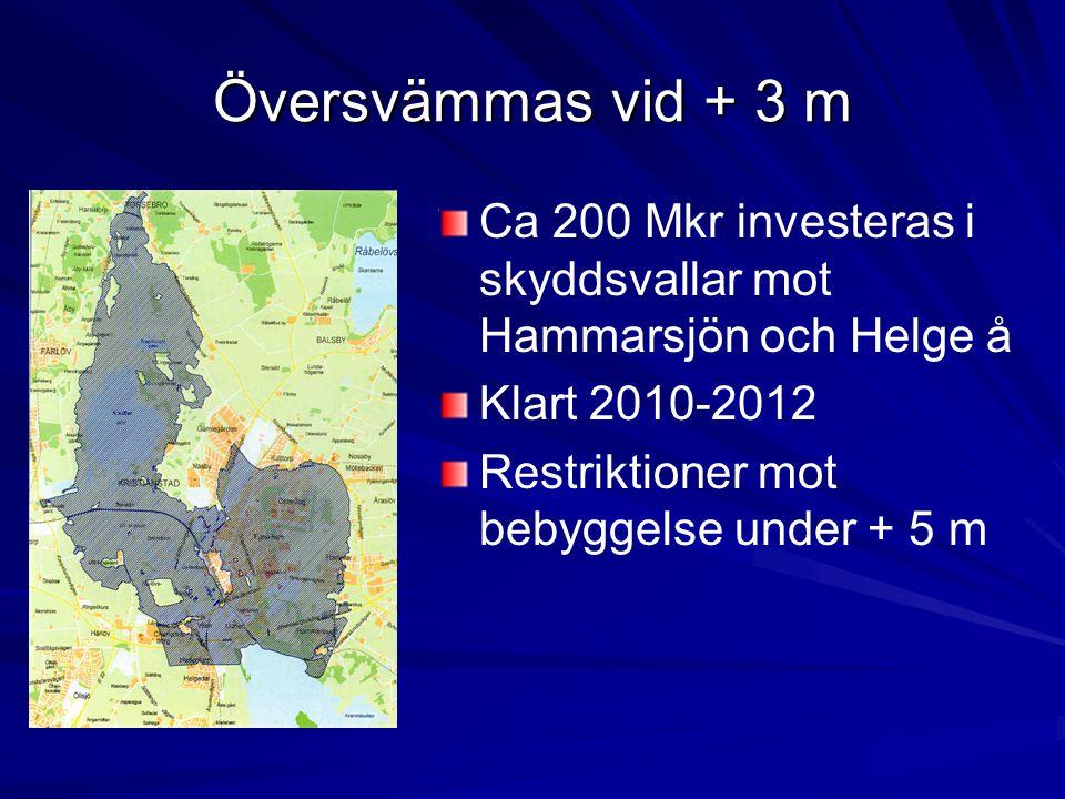 Översvämmas vid + 3 m Ca 200 Mkr investeras i skyddsvallar mot Hammarsjön och Helge å. Klart 2010-2012.