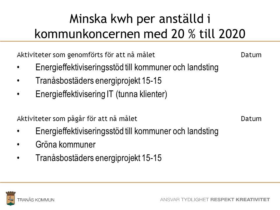 Minska kwh per anställd i kommunkoncernen med 20 % till 2020