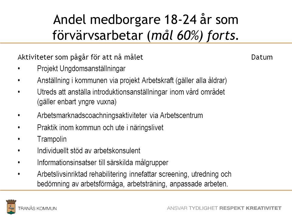 Andel medborgare 18-24 år som förvärvsarbetar (mål 60%) forts.