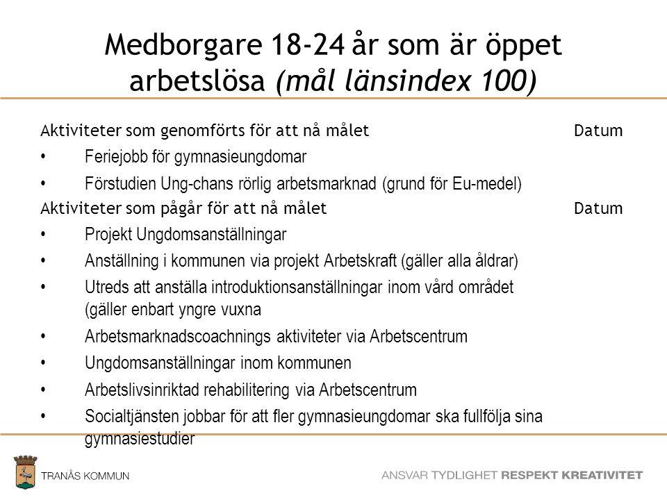 Medborgare 18-24 år som är öppet arbetslösa (mål länsindex 100)