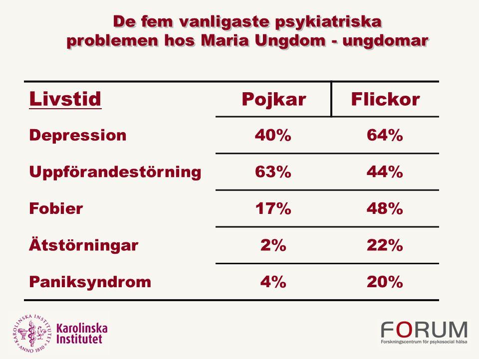 Livstid Pojkar Flickor De fem vanligaste psykiatriska