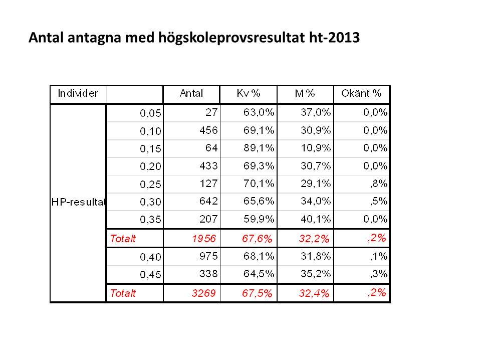 Antal antagna med högskoleprovsresultat ht-2013