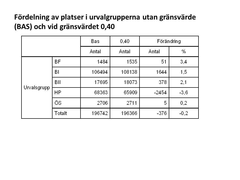Fördelning av platser i urvalgrupperna utan gränsvärde (BAS) och vid gränsvärdet 0,40
