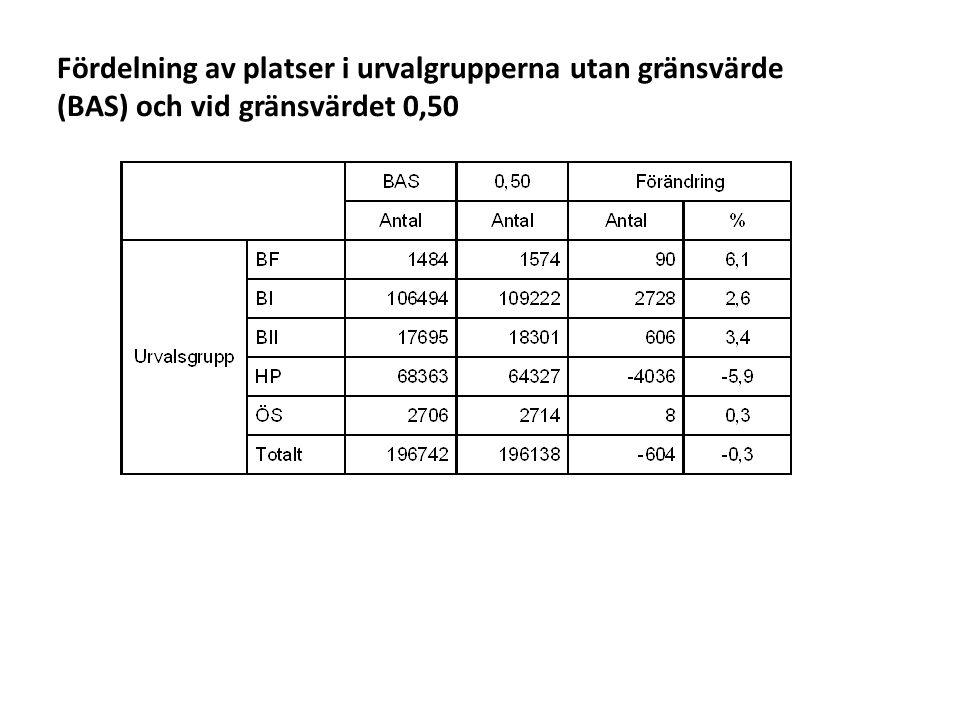 Fördelning av platser i urvalgrupperna utan gränsvärde (BAS) och vid gränsvärdet 0,50