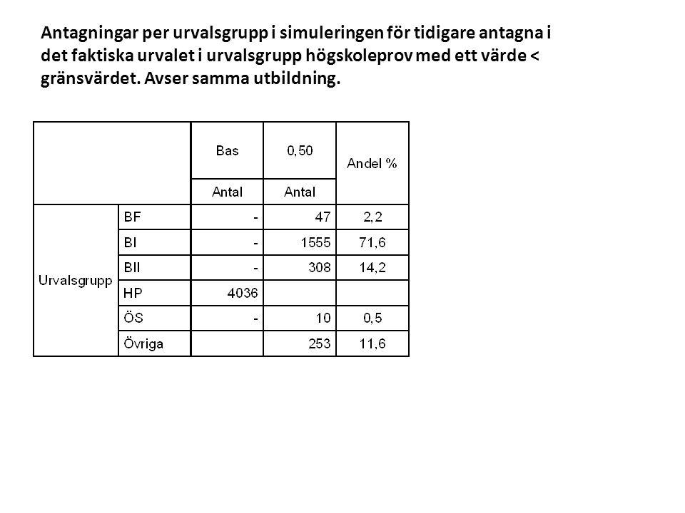 Antagningar per urvalsgrupp i simuleringen för tidigare antagna i det faktiska urvalet i urvalsgrupp högskoleprov med ett värde < gränsvärdet. Avser samma utbildning.