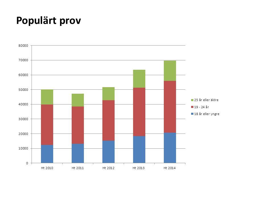 Populärt prov Andelen yngre som skriver provet har ökat men nu yngre än 18 i regel 30 % av de sökande (2010 var fjärde sökande)