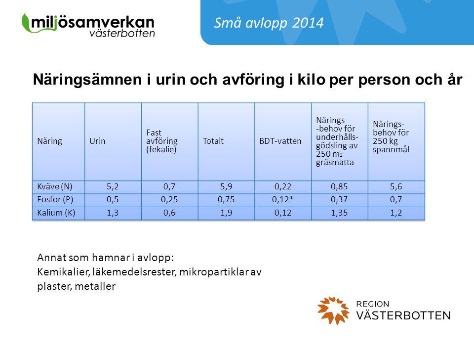 Näringsämnen i urin och avföring i kilo per person och år
