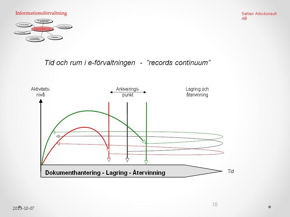 Tid och rum i e-förvaltningen - records continuum