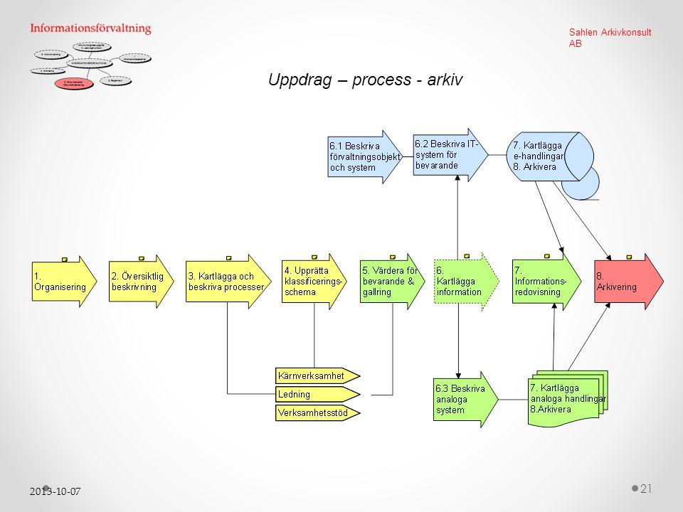 Uppdrag – process - arkiv