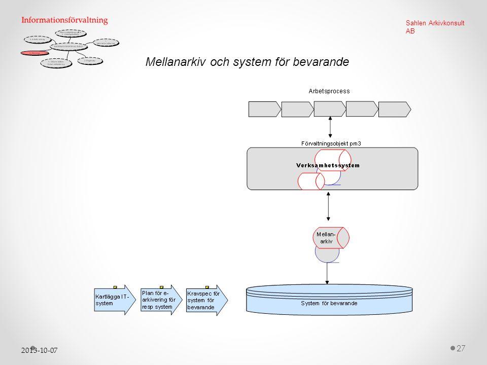 Mellanarkiv och system för bevarande
