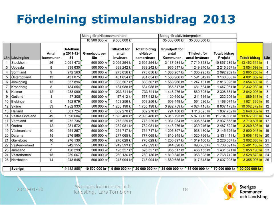 Fördelning stimulansbidrag 2013